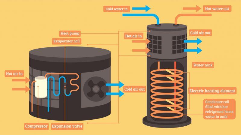 Types Of Heat Pumps